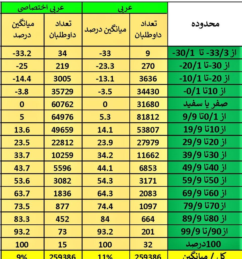 درصدهای عربی کنکور 98 انسانی