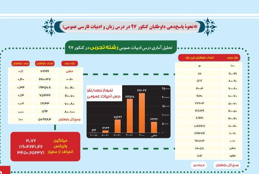 روش مطالعه فارسی نظام جدید