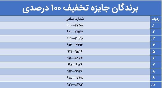 اسامی برندگان لوح آزمون 4 بهمن