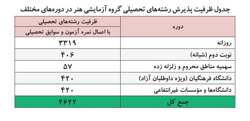 جدول ظرفیت پذیرش رشته های تحصیلی هنر
